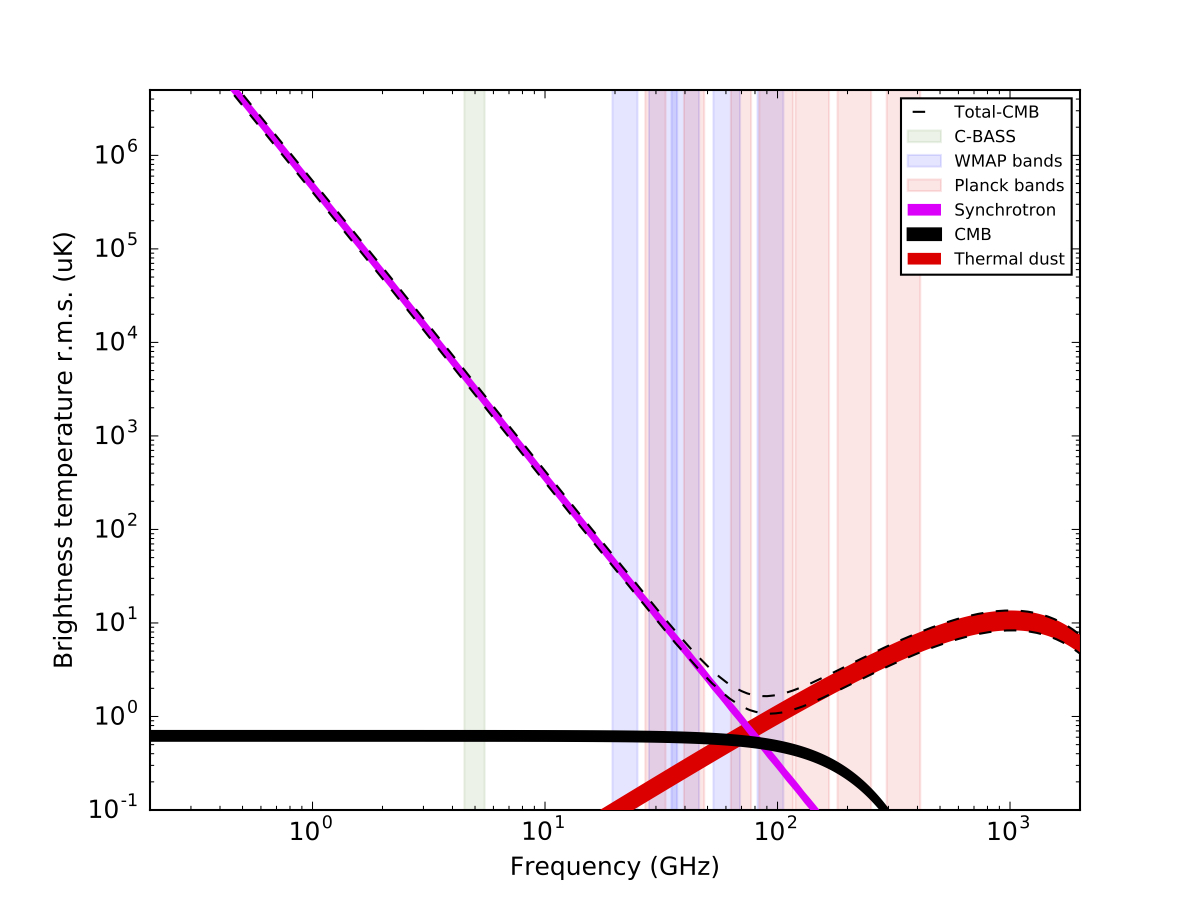 Frequency spectra of diffuse foregrounds in polarisation, also showing the observing bands of selected experiments and including C-BASS.